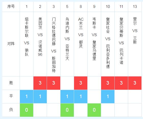 18166期任九推荐:门兴做胆,狼队不败!