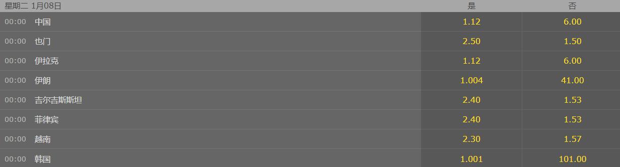 亚洲杯C、D组形势:国足稳出线?越南制造惊喜