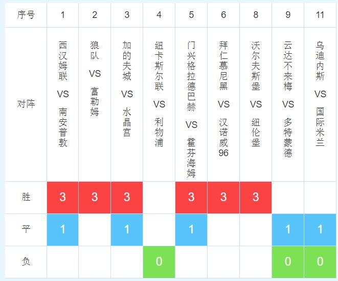 19063期任九推荐:狼队盼胜,多特取分