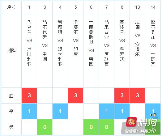 19120期任九推荐:中国队必胜,科威特搏平