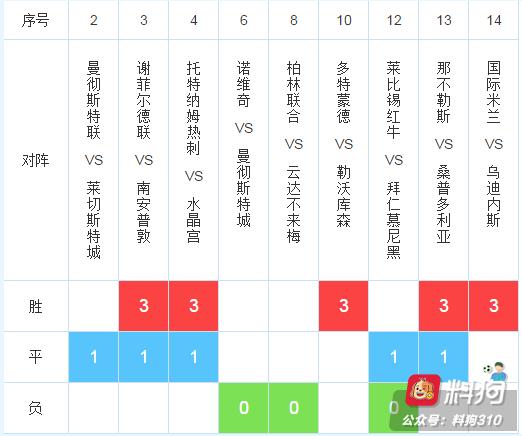 19122期任九推荐:曼城超稳,曼联搏平