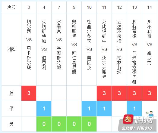 19139期任九推荐:拜仁可靠,蓝狐防不胜